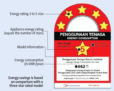 energy consumption rating