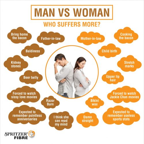 Infografik Spritzer Fibre-Man vs woman
