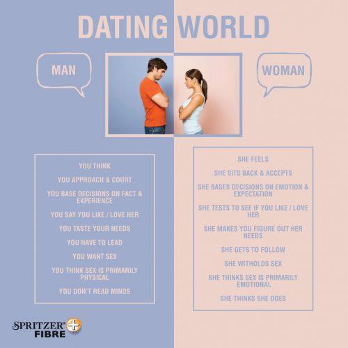 Infografik Spritzer Fibre-perbezaan pendapat wanita dan lelaki
