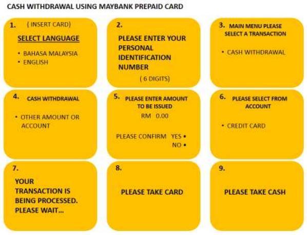 Pengeluaran tunai menggunakan kad prabayar Shell EasiGO American Express