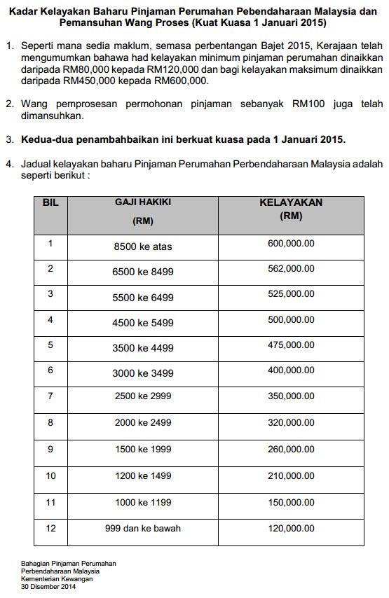 had kelayakan pinjaman perumahan terbaru 2015