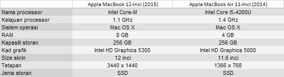Macbook 12 inci vs Macbook Air 11 inci