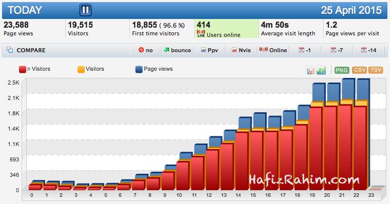 Tips naikkan trafik blog